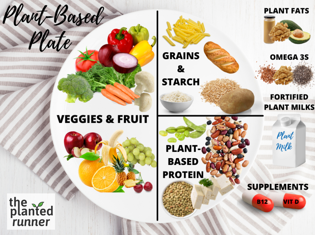 plant based plate